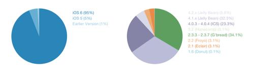 looking at an android vs ios graph