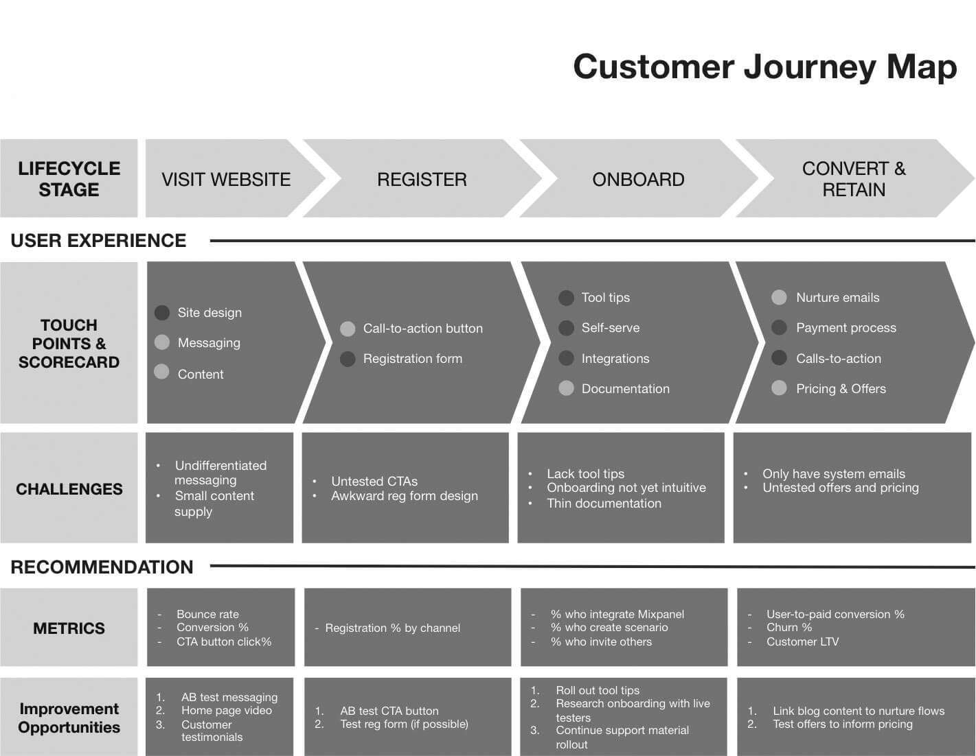 Source: Customer Journey Map Template