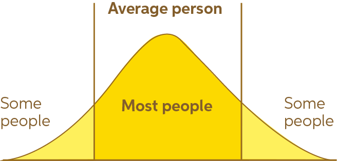 Diagram of the bell curve of the average person