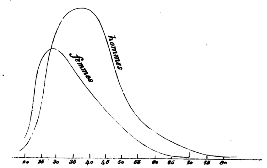 The propensity to marriage chart