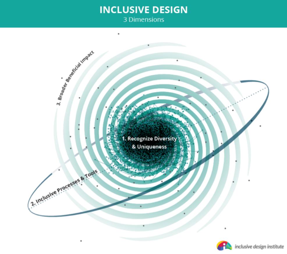 The three dimensions of inclusive design shown around a spiral diagram