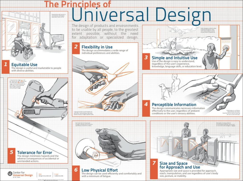 The seven principles of universal design shown through drawings of hands performing different actions