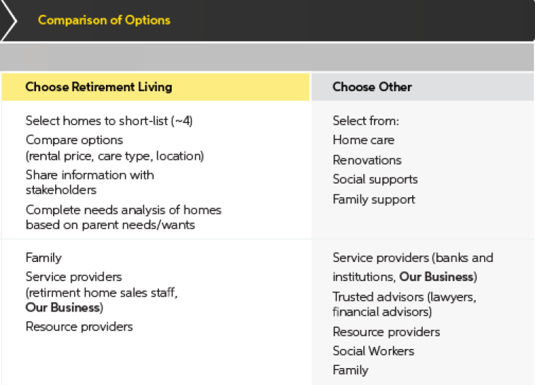 Section of journey map listing out retirement living, home care, renovations, and other options for old age care